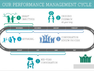 BNPP-Performance-Management-Cycle-postcard_1