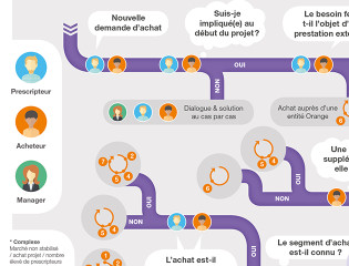 infographie-7steps-miniature2